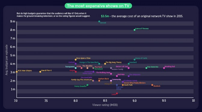 Infographic: How Much Does It Cost To Produce Your Favorite TV Show