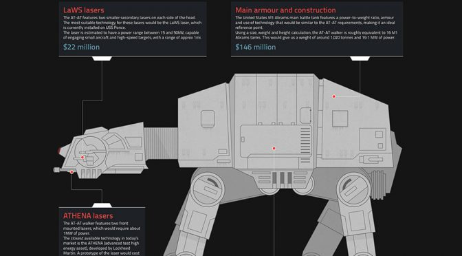 Infographic: The Cost Of Building A Real-World AT-AT