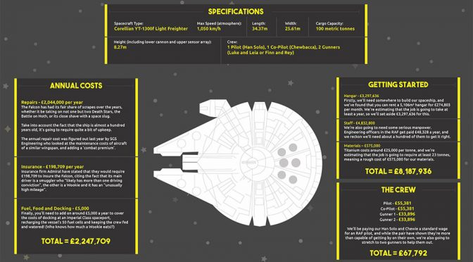 Infographic: The Cost Of Building A Real-World Millennium Falcon