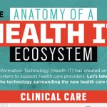 IT In Healthcare: Staging A Better Future (With Infographic)