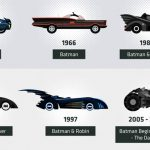 Infographic: The Evolution Of Some Of The Most Iconic Superhero Vehicles