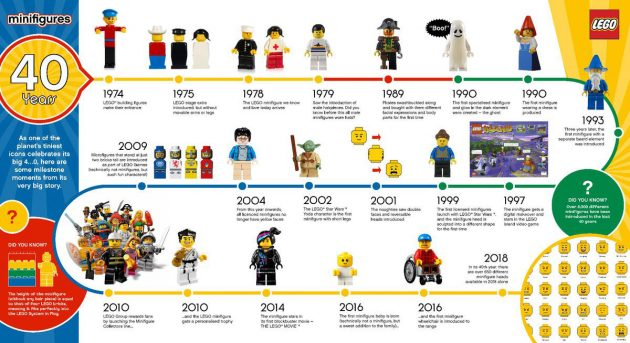 Minifigure 40 Years Infographic