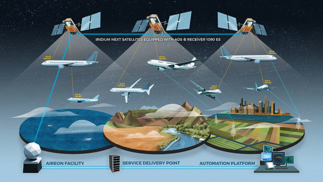Aireon Space-based Air Traffic Surveillance System