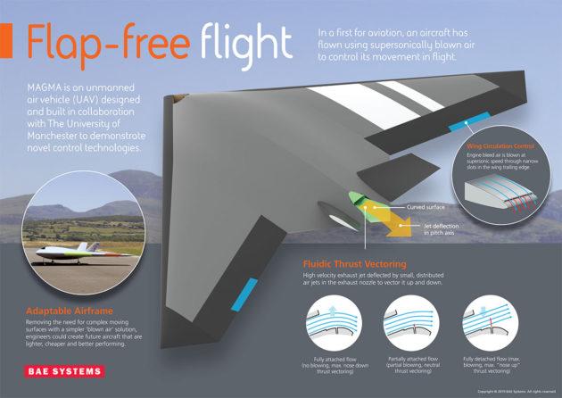 BAE Systems Flap-free MAGMA UAV