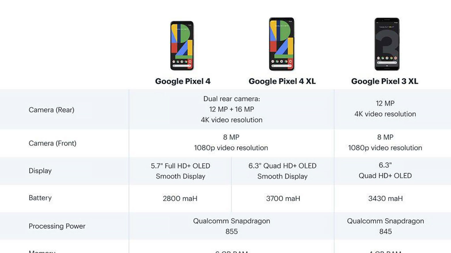 Google Pixel 4 and Pixel 4 XL Listed Best Buy