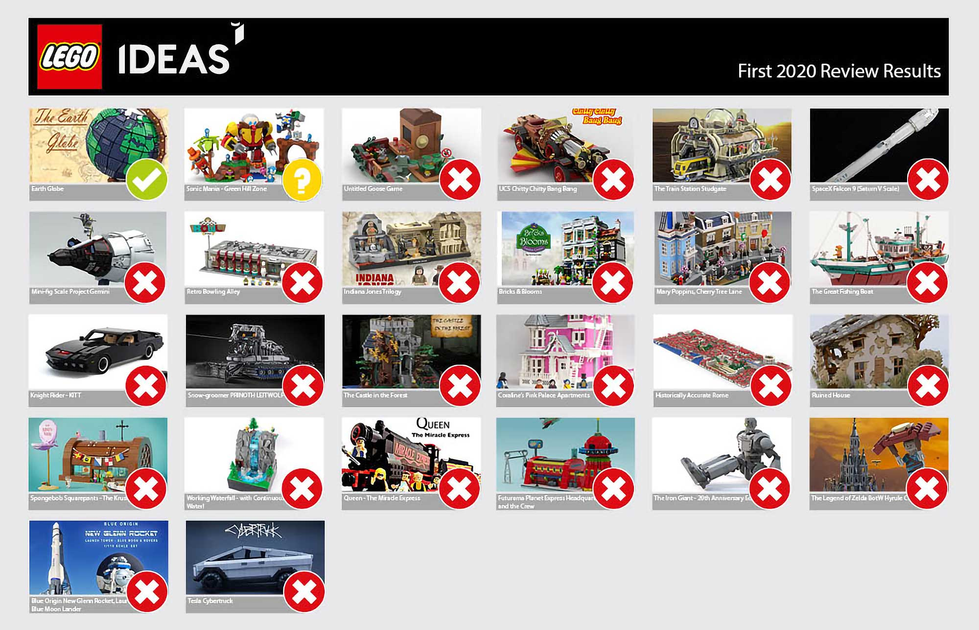 LEGO Ideas First 2020 Review Results