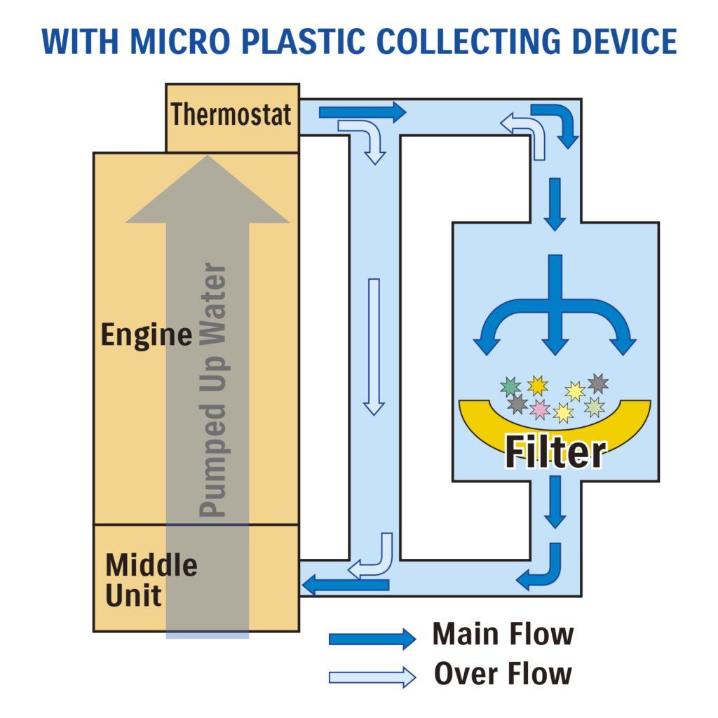 Micro-plastic Collecting Device for Outboard Motors